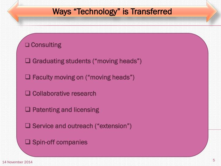 "Ways ""Technology"" is Transferred"