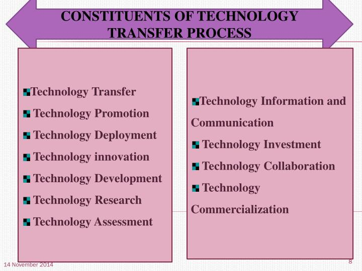 CONSTITUENTS OF TECHNOLOGY TRANSFER PROCESS