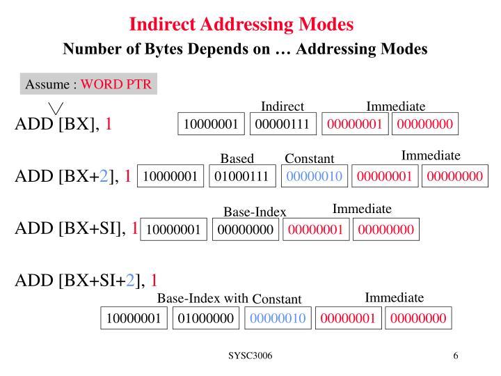 Indirect Addressing Modes
