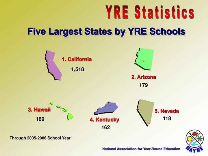 YRE Statistics