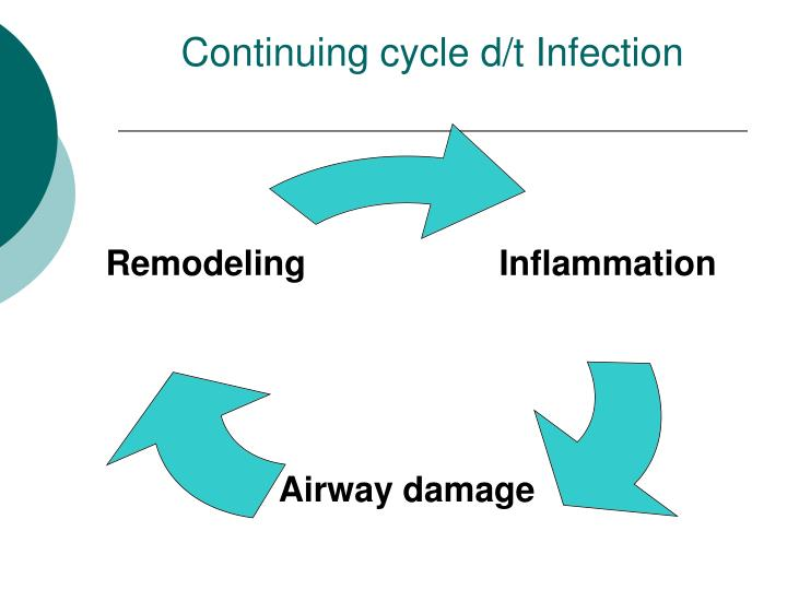 Continuing cycle d/t Infection