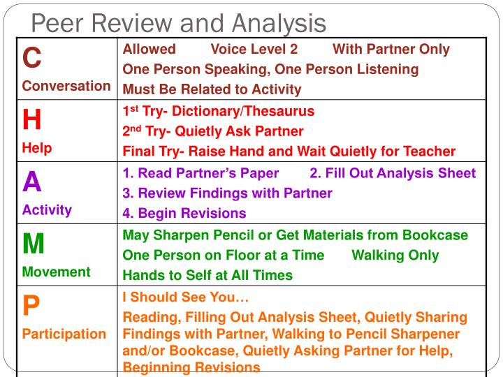 Peer Review and Analysis