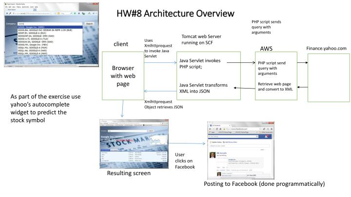Hw 8 architecture overview