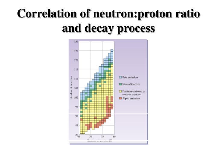 Correlation of neutron:proton ratio and decay process