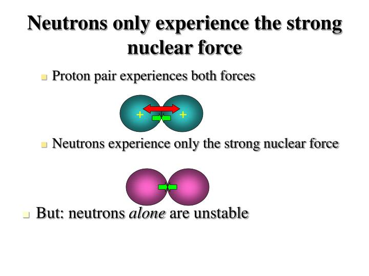 Neutrons only experience the strong nuclear force