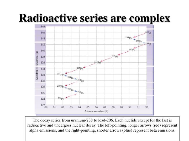 Radioactive series are complex