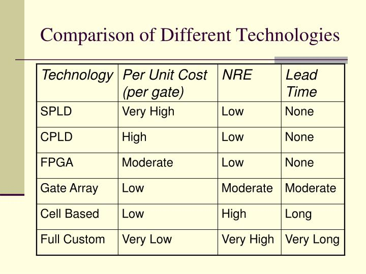 Comparison of Different Technologies