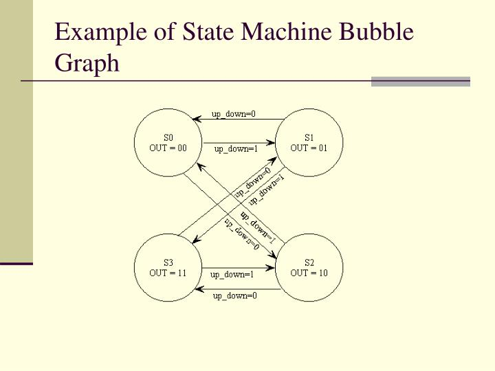 Example of State Machine Bubble Graph