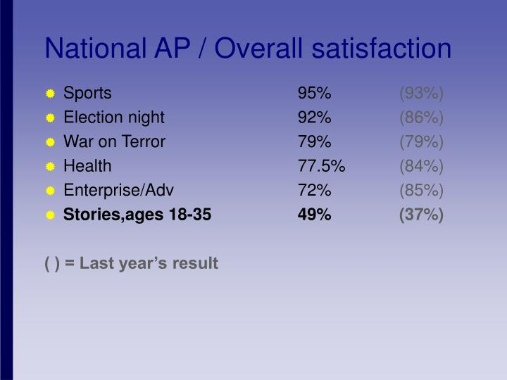 National AP / Overall satisfaction