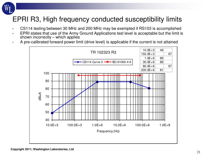 EPRI R3, High frequency conducted susceptibility limits