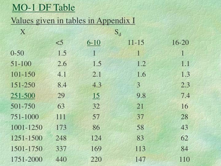 MO-1 DF Table