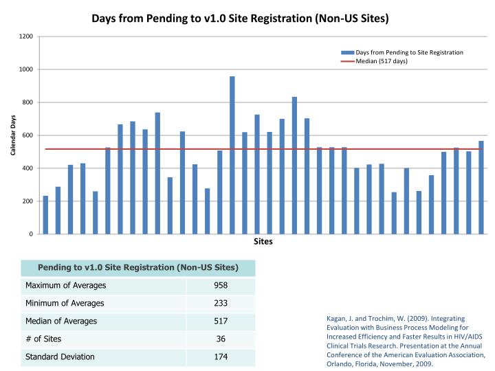 Days from Pending to v1.0 Site Registration (Non-US Sites)