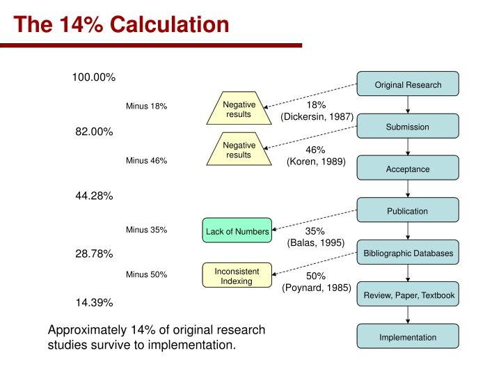 The 14% Calculation