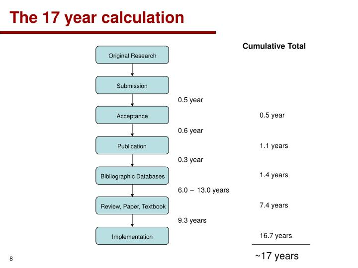The 17 year calculation