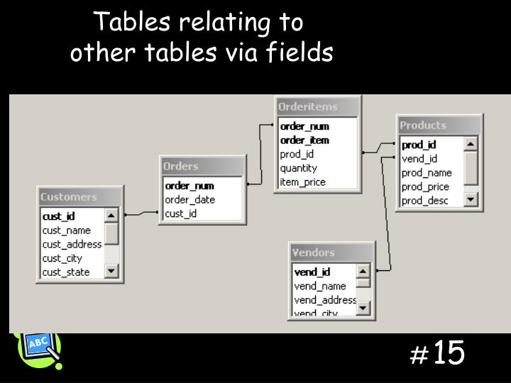 Tables relating to