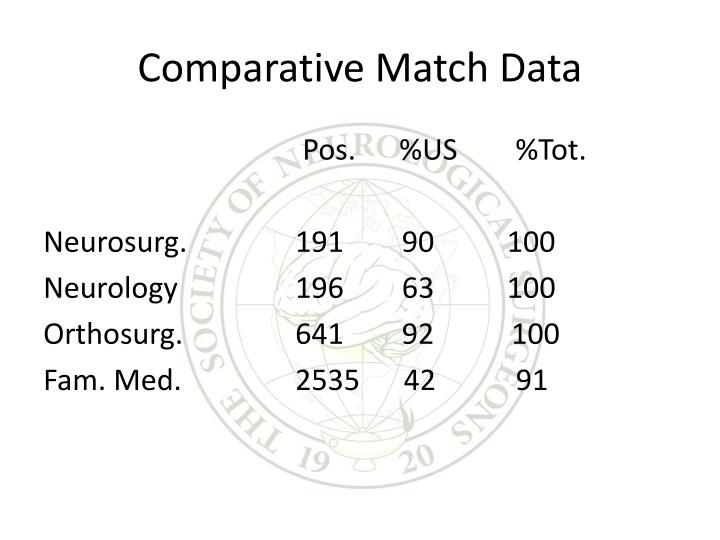 Comparative Match Data