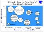 example strategic group map of retail jewelry industry
