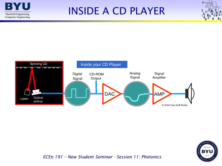 INSIDE A CD PLAYER