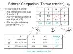 pairwise comparison torque criterion