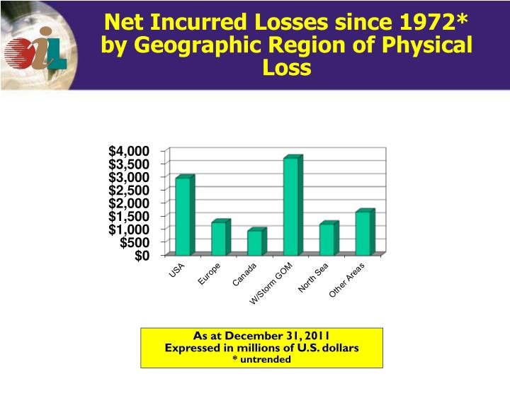 Net Incurred Losses since 1972*