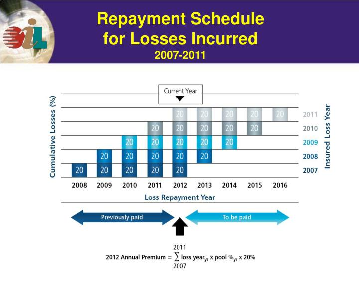 Repayment Schedule for Losses Incurred