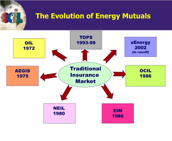 The Evolution of Energy