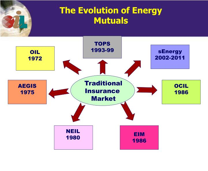 The evolution of energy mutuals