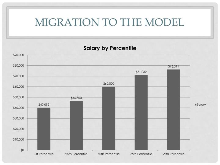 Migration to the model