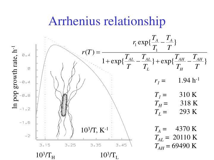 Arrhenius relationship