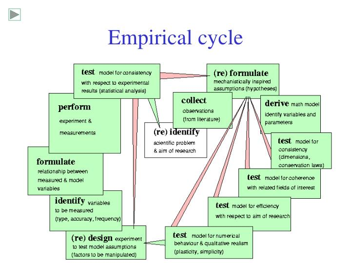 Empirical cycle