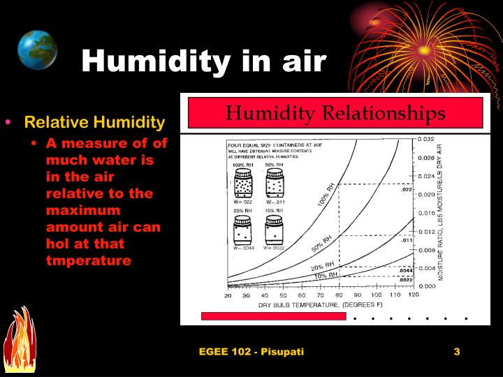 Humidity in air