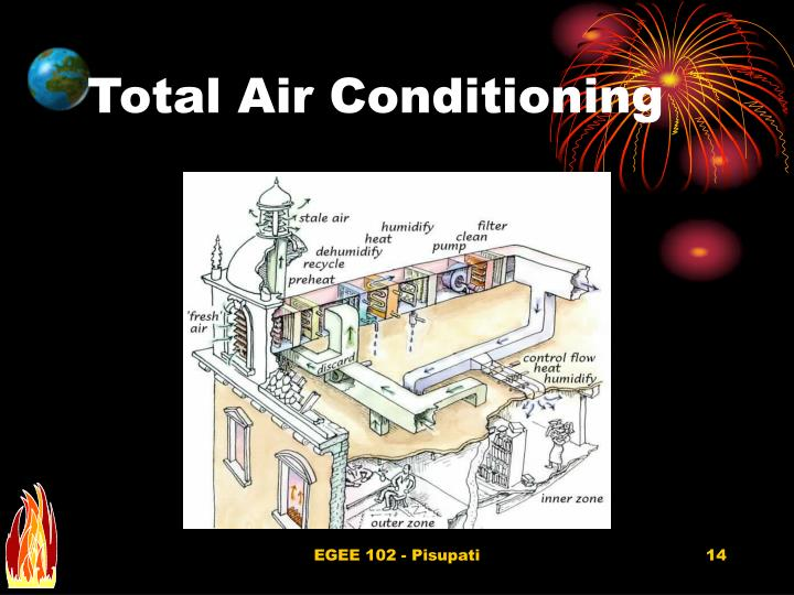 Total Air Conditioning