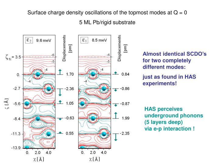 Surface charge density oscillations of the topmost modes at Q = 0