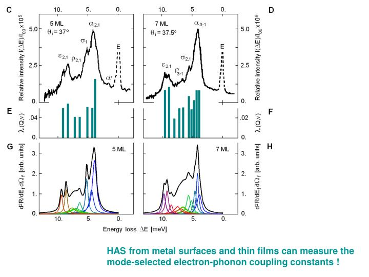 HAS from metal surfaces and thin films can measure the mode-selected electron-phonon coupling constants !