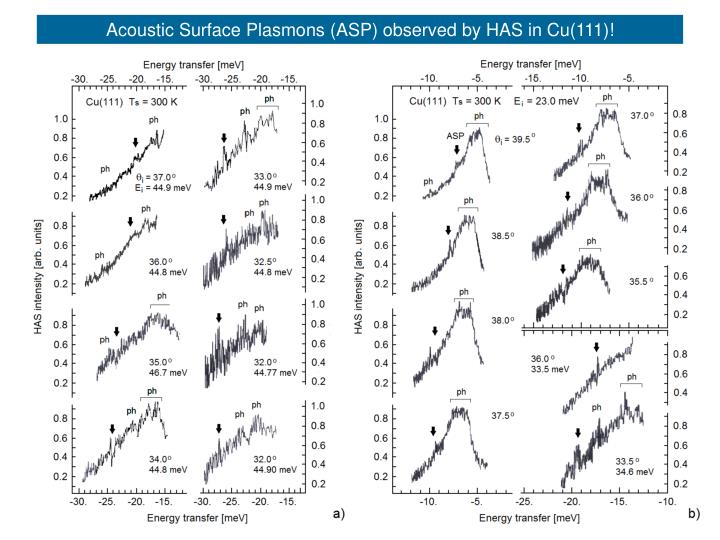 Acoustic Surface Plasmons (ASP) observed by HAS in Cu(111)!