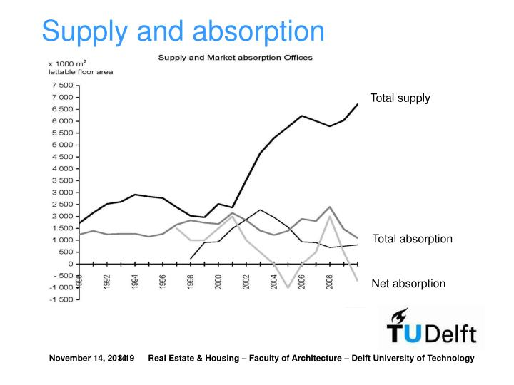 Supply and absorption