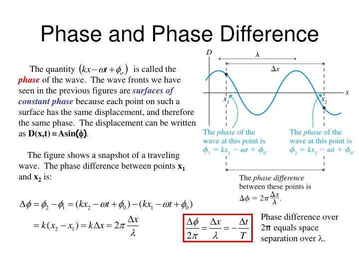 Phase and phase difference