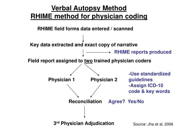 Verbal Autopsy Method