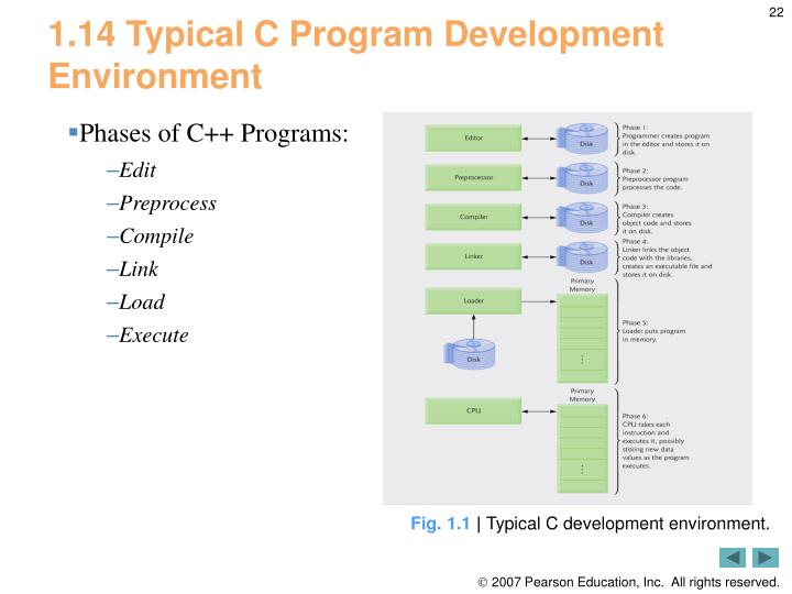 1.14 Typical C Program Development Environment