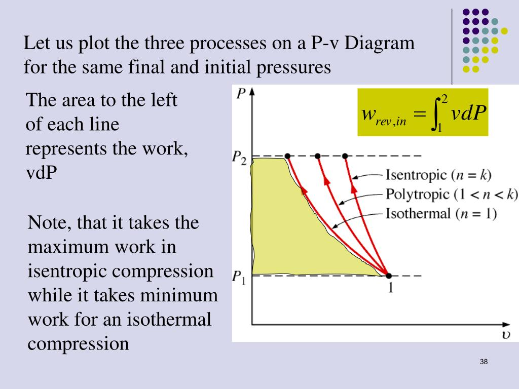 let us plot the three processes on a p-v diagram for the