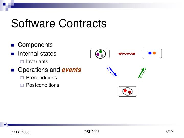 Software Contracts
