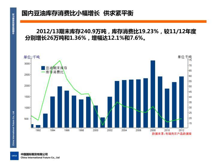 国内豆油库存消费比小幅增长  供求紧平衡