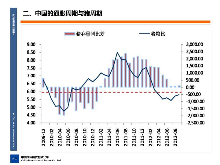 二、中国的通胀周期与猪周期