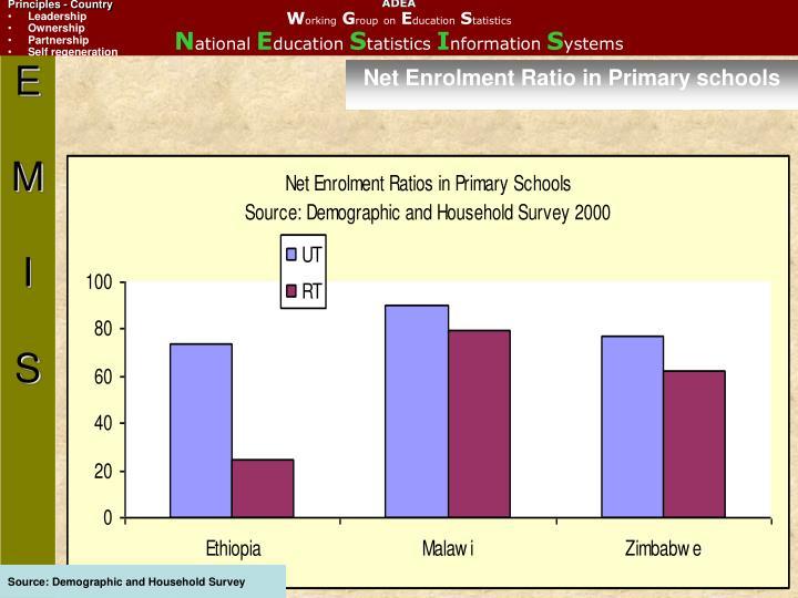 Net Enrolment Ratio in Primary schools