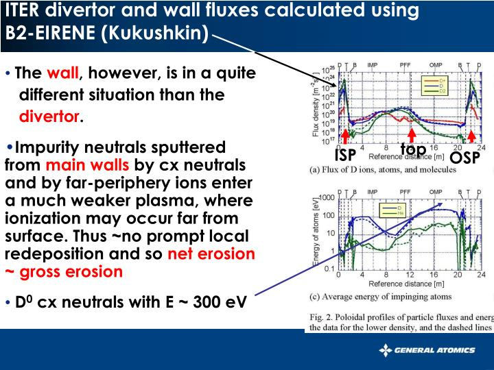 ITER divertor and wall fluxes calculated using