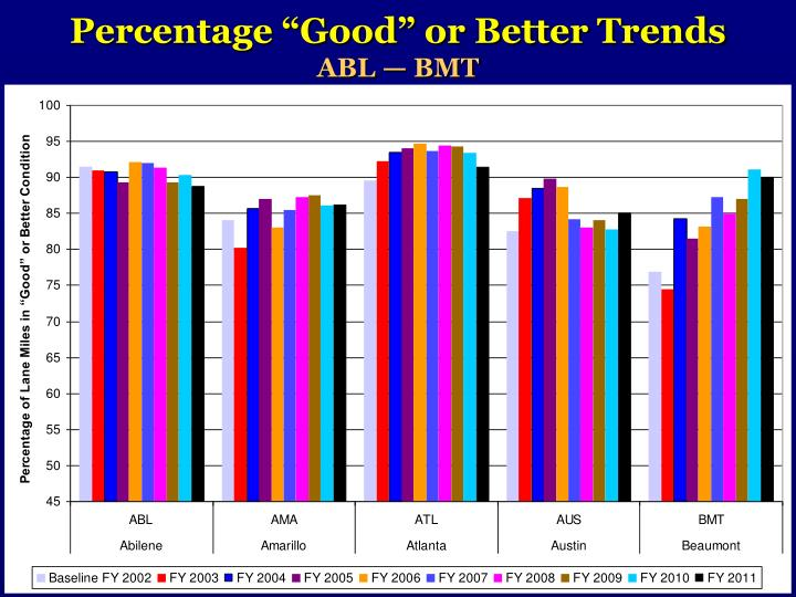 """Percentage """"Good"""" or Better Trends"""