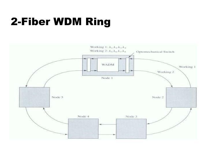 2-Fiber WDM Ring