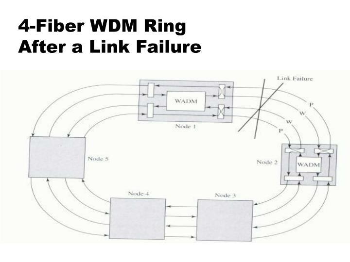 4-Fiber WDM Ring