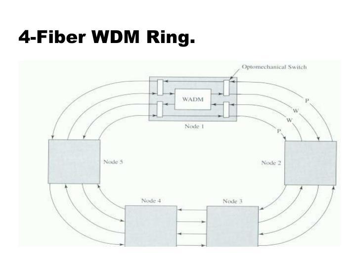 4-Fiber WDM Ring.