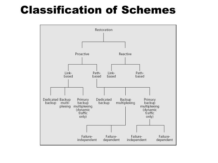 Classification of Schemes
